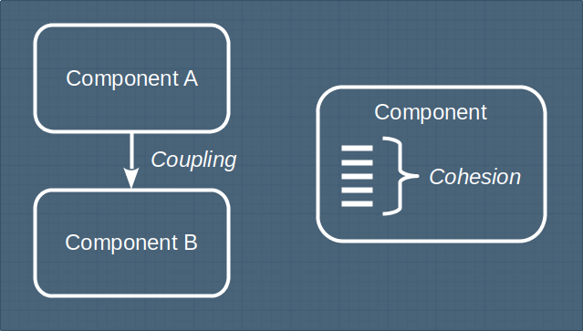 Coupling is about the relationship between components, cohesion about the internals of a component.