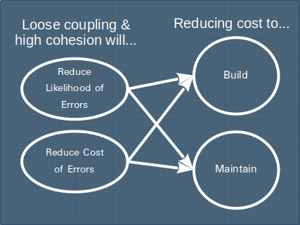 We care about loose coupling and high cohesion, because it helps us design software that is less costly to build and maintain.