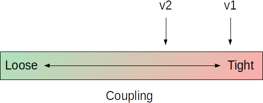 v2 may feel like loose coupling compared with v1